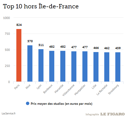 top10villessansparis