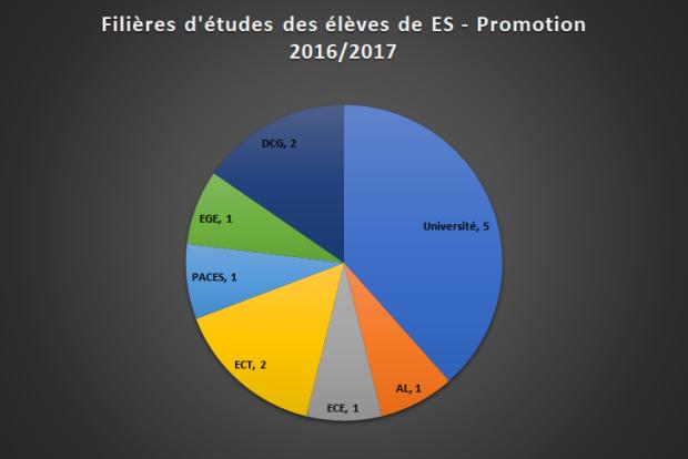 1617 filiere ES